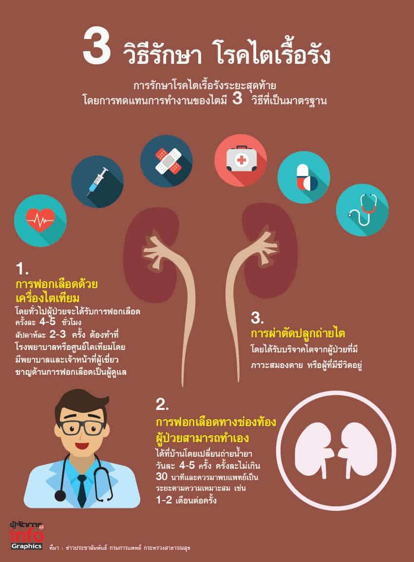 วิธีรักษาโรคไตเรื้อรัง, ฟอกเลือด, ฟอกไต